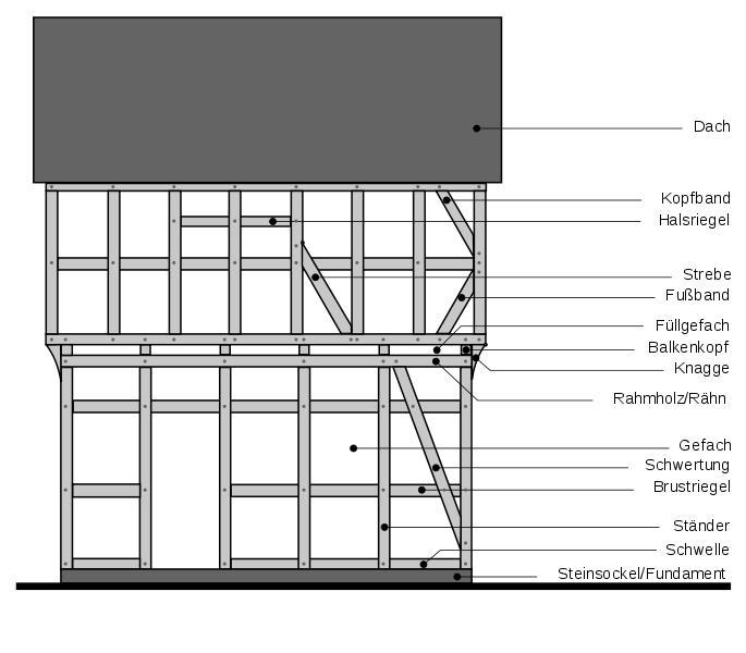 Die caf remise for Fachwerkhaus konstruktion